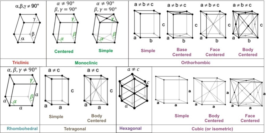 Crystal Lattice and Unit Cell: Meaning, Types, Videos